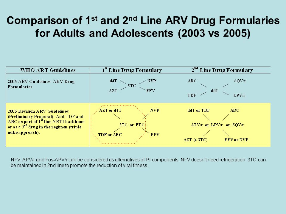 Comparison of 1 st and 2 nd Line ARV Drug Formularies for Adults and Adolescents (2003 vs 2005) NFV, APV/r and Fos-APV/r can be considered as alternat