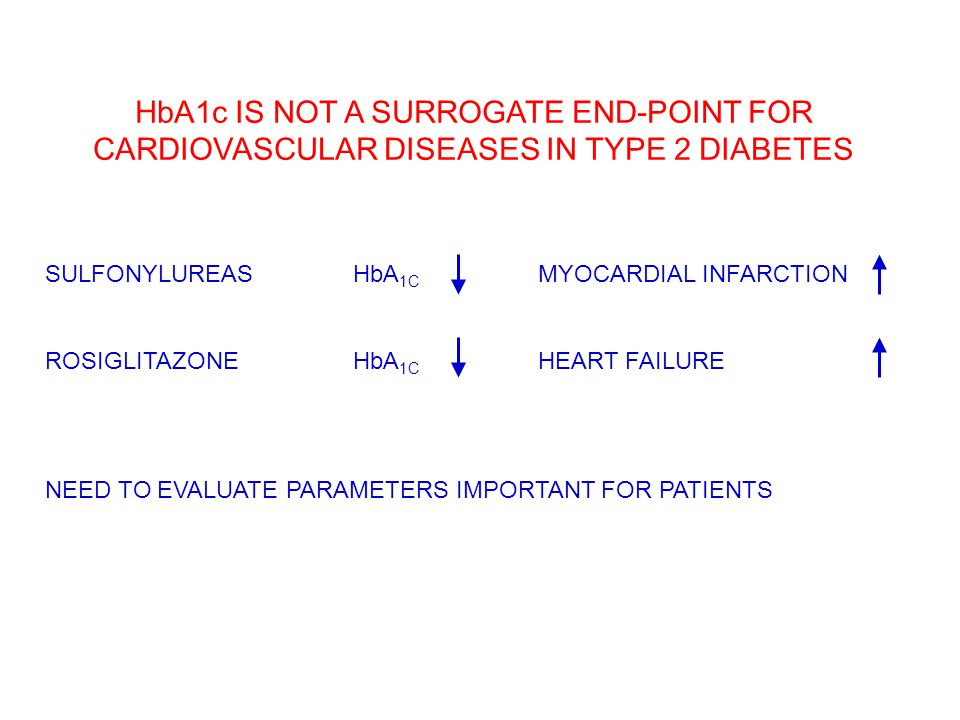 HbA1c IS NOT A SURROGATE END-POINT FOR CARDIOVASCULAR DISEASES IN TYPE 2 DIABETES SULFONYLUREASHbA 1C MYOCARDIAL INFARCTION ROSIGLITAZONEHbA 1C HEART