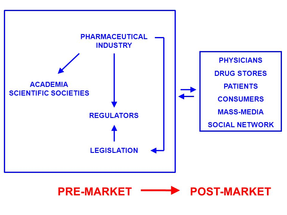 PHYSICIANS DRUG STORES PATIENTS CONSUMERS MASS-MEDIA SOCIAL NETWORK ACADEMIA SCIENTIFIC SOCIETIES PHARMACEUTICAL INDUSTRY REGULATORS LEGISLATION PRE-M