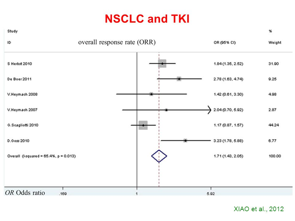 XIAO et al., 2012 NSCLC and TKI