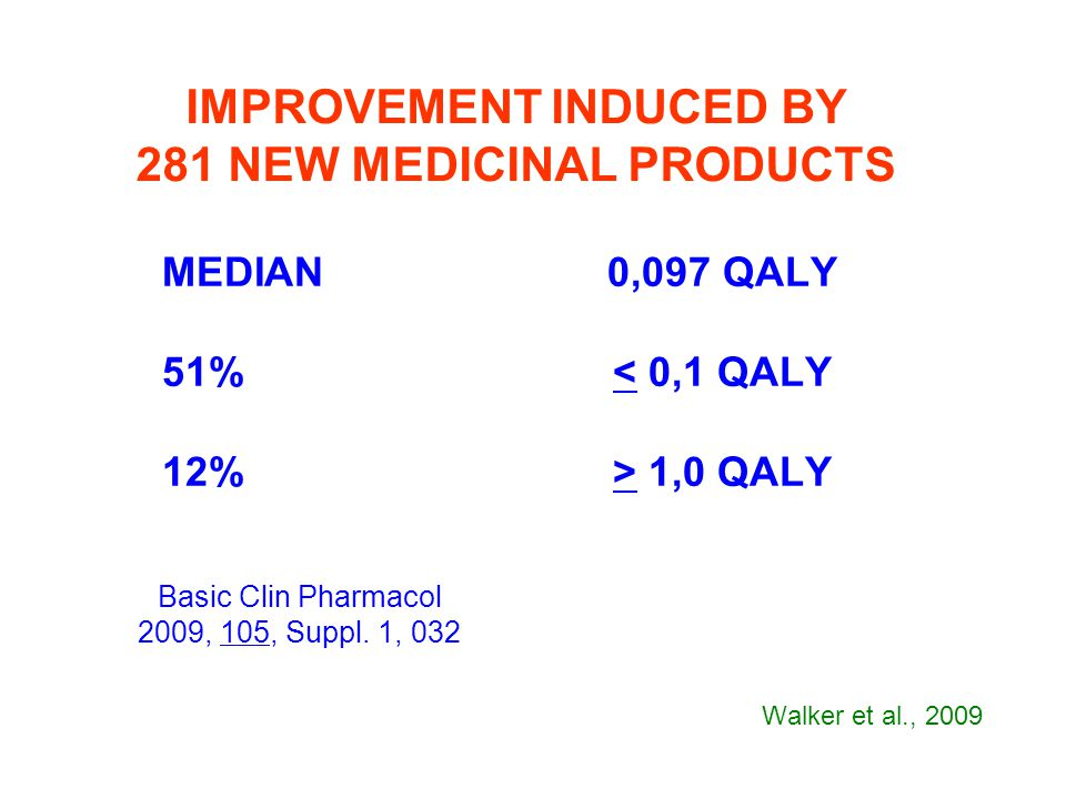 MEDIAN0,097 QALY 51%< 0,1 QALY 12%> 1,0 QALY IMPROVEMENT INDUCED BY 281 NEW MEDICINAL PRODUCTS Basic Clin Pharmacol 2009, 105, Suppl. 1, 032 Walker et