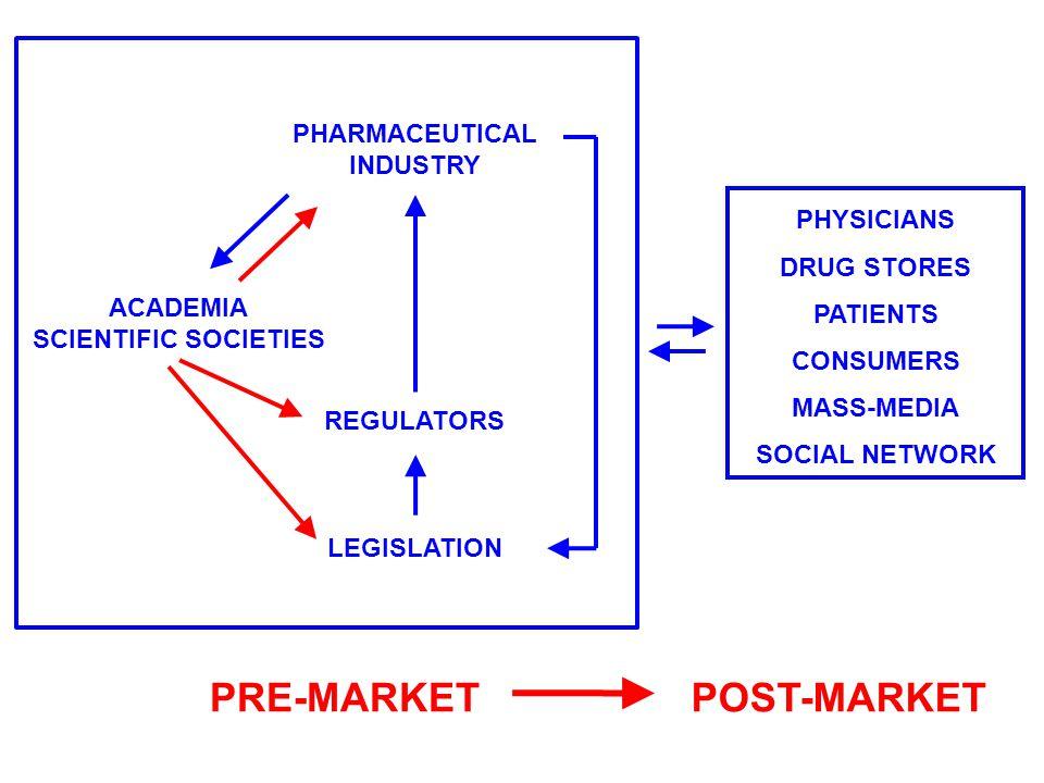 PHYSICIANS DRUG STORES PATIENTS CONSUMERS MASS-MEDIA SOCIAL NETWORK ACADEMIA SCIENTIFIC SOCIETIES PHARMACEUTICAL INDUSTRY REGULATORS LEGISLATION PRE-MARKETPOST-MARKET