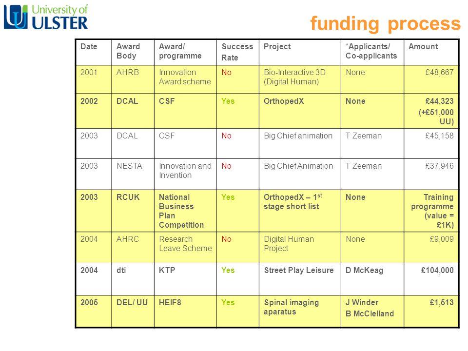 funding process DateAward Body Award/ programme Success Rate Project*Applicants/ Co-applicants Amount 2001AHRBInnovation Award scheme NoBio-Interactive 3D (Digital Human) None£48,667 2002DCALCSFYesOrthopedXNone£44,323 (+£51,000 UU) 2003DCALCSFNoBig Chief animationT Zeeman£45,158 2003NESTAInnovation and Invention NoBig Chief AnimationT Zeeman£37,946 2003RCUKNational Business Plan Competition YesOrthopedX – 1 st stage short list NoneTraining programme (value = £1K) 2004AHRCResearch Leave Scheme NoDigital Human Project None£9,009 2004dtiKTPYesStreet Play LeisureD McKeag£104,000 2005DEL/ UUHEIF8YesSpinal imaging aparatus J Winder B McClelland £1,513