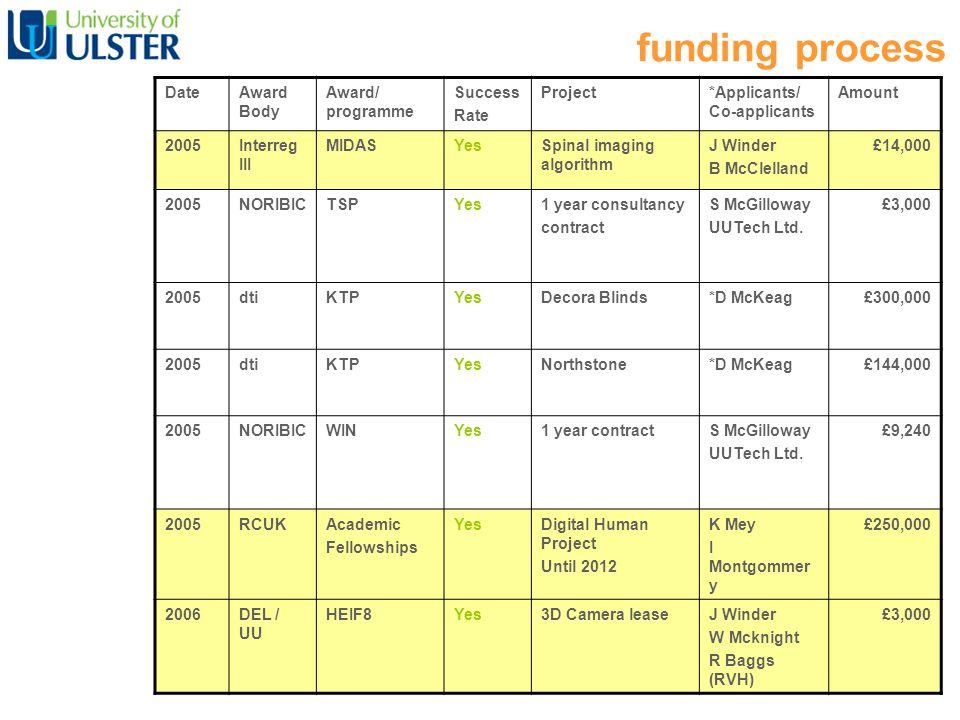 DateAward Body Award/ programme Success Rate Project*Applicants/ Co-applicants Amount 2005Interreg III MIDASYesSpinal imaging algorithm J Winder B McClelland £14,000 2005NORIBICTSPYes1 year consultancy contract S McGilloway UUTech Ltd.