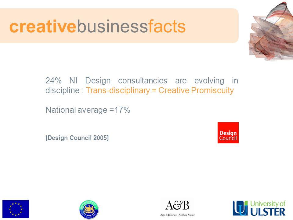 24% NI Design consultancies are evolving in discipline : Trans-disciplinary = Creative Promiscuity National average =17% [Design Council 2005] creativebusinessfacts