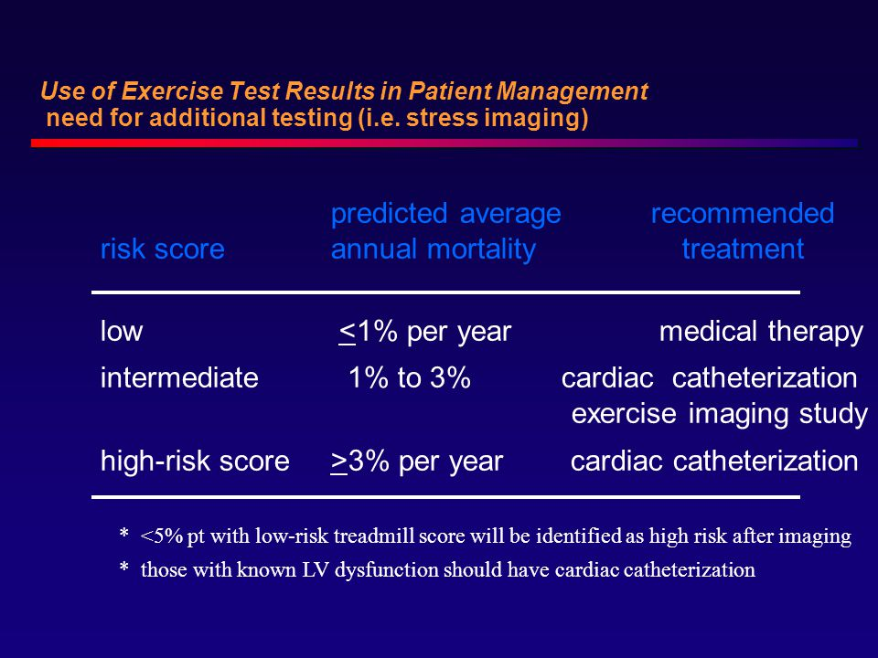 Use of Exercise Test Results in Patient Management need for additional testing (i.e.