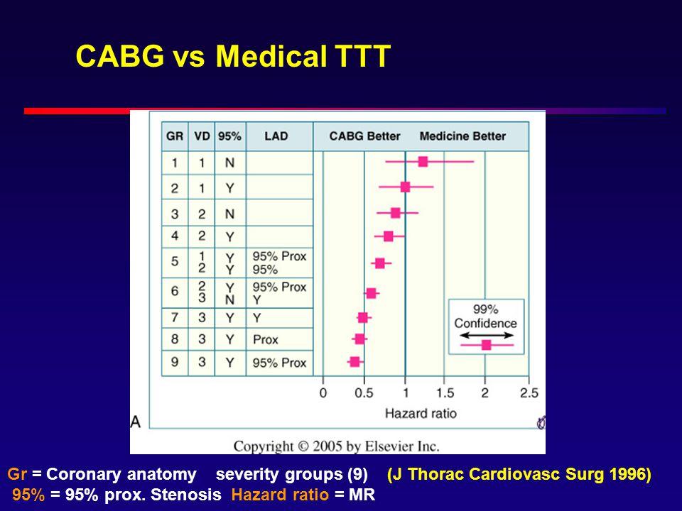CABG vs Medical TTT Gr = Coronary anatomy severity groups (9) (J Thorac Cardiovasc Surg 1996) 95% = 95% prox. Stenosis Hazard ratio = MR