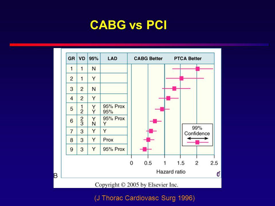 CABG vs PCI (J Thorac Cardiovasc Surg 1996)