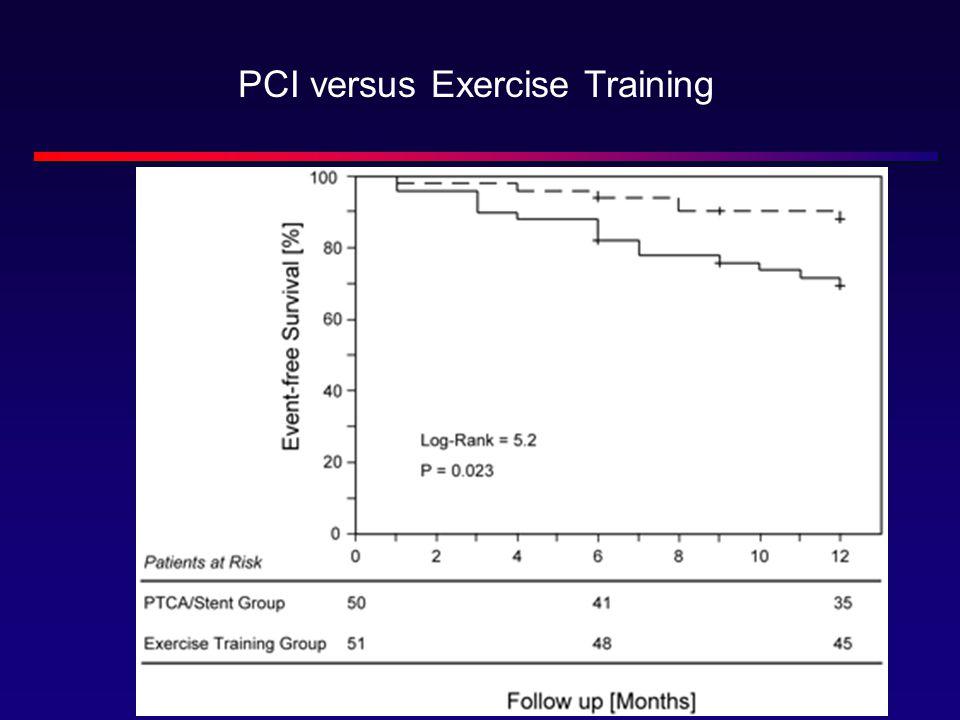 PCI versus Exercise Training