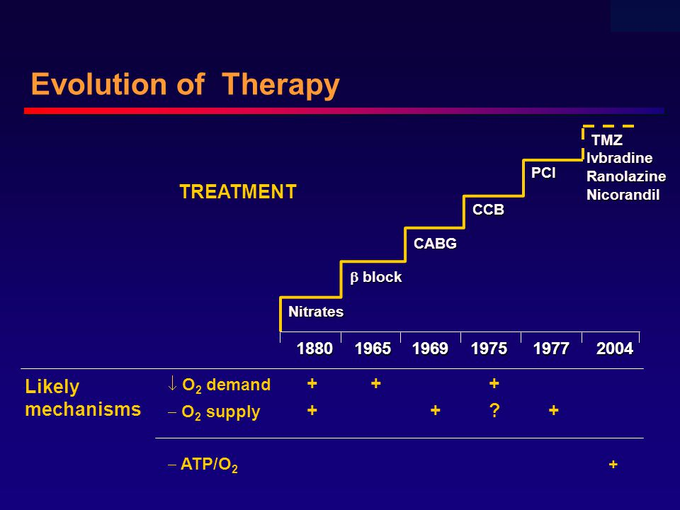  O 2 demand +++  O 2 supply ++?+  ATP/O 2 + Evolution of Therapy 1880 19651969 1975 19772004 TREATMENT Likely mechanisms Nitrates  block CABG CCB