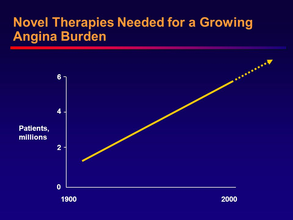 Novel Therapies Needed for a Growing Angina Burden 0 2 4 6 Patients, millions 19002000