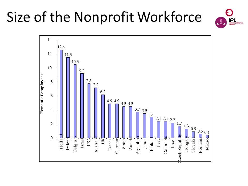 Dream > Believe > Pursue Size of the Nonprofit Workforce 12.6 11.5 10.5 9.2 7.8 7.2 6.2 4.9 4.5 3.7 3.5 3 2.4 2.2 1.7 1.3 0.9 0.6 0.4 0 2 4 6 8 10 12