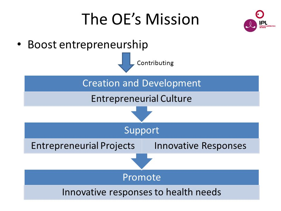 Dream > Believe > Pursue The OE's Mission Boost entrepreneurship Contributing Promote Innovative responses to health needs Support Entrepreneurial Pro