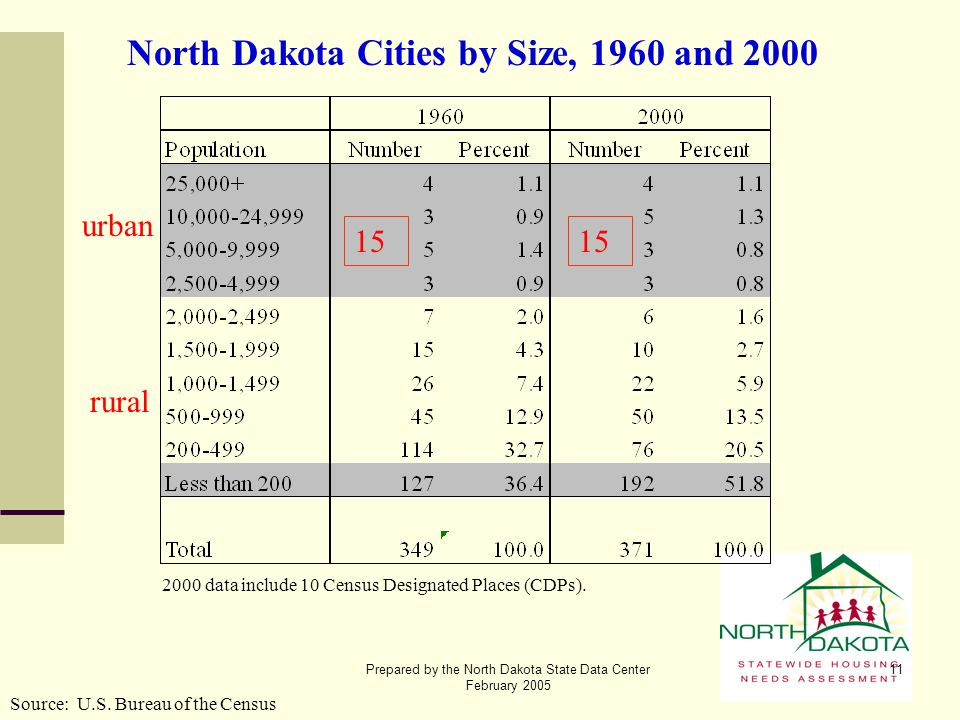 Prepared by the North Dakota State Data Center February 2005 11 North Dakota Cities by Size, 1960 and 2000 Source: U.S. Bureau of the Census urban rur