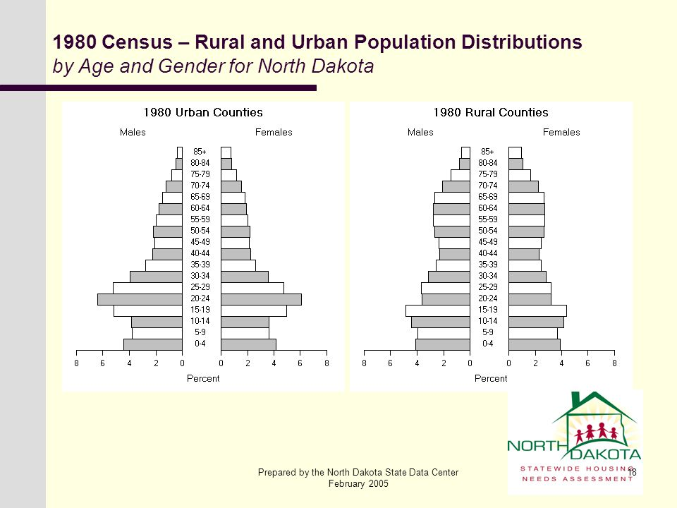 Prepared by the North Dakota State Data Center February 2005 18 1980 Census – Rural and Urban Population Distributions by Age and Gender for North Dak