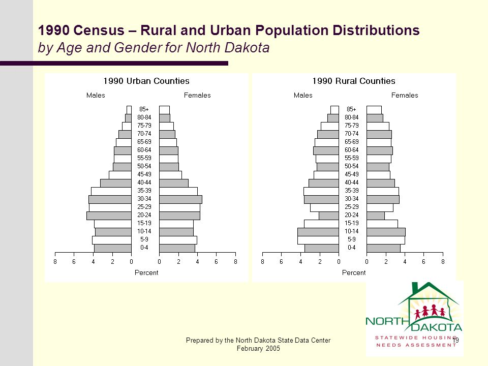 Prepared by the North Dakota State Data Center February 2005 19 1990 Census – Rural and Urban Population Distributions by Age and Gender for North Dak