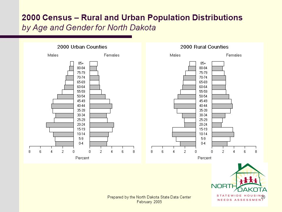 Prepared by the North Dakota State Data Center February 2005 20 2000 Census – Rural and Urban Population Distributions by Age and Gender for North Dak