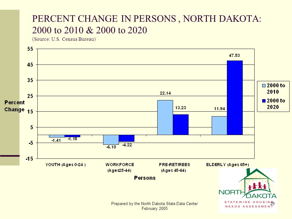 Prepared by the North Dakota State Data Center February 2005 29 PERCENT CHANGE IN PERSONS, NORTH DAKOTA: 2000 to 2010 & 2000 to 2020 (Source: U.S. Cen