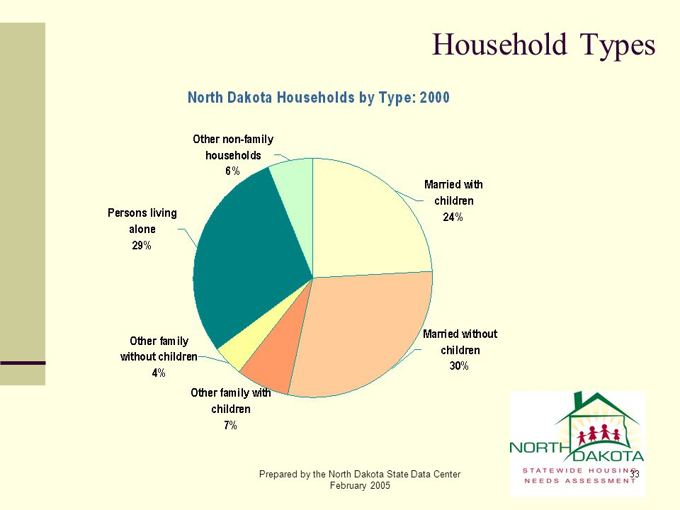 Prepared by the North Dakota State Data Center February 2005 33 Household Types