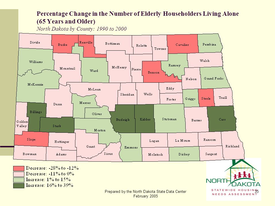 Prepared by the North Dakota State Data Center February 2005 35 Percentage Change in the Number of Elderly Householders Living Alone (65 Years and Old