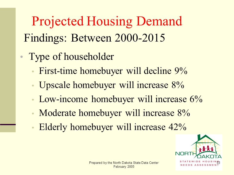 Prepared by the North Dakota State Data Center February 2005 53 Projected Housing Demand Findings: Between 2000-2015 Type of householder First-time ho