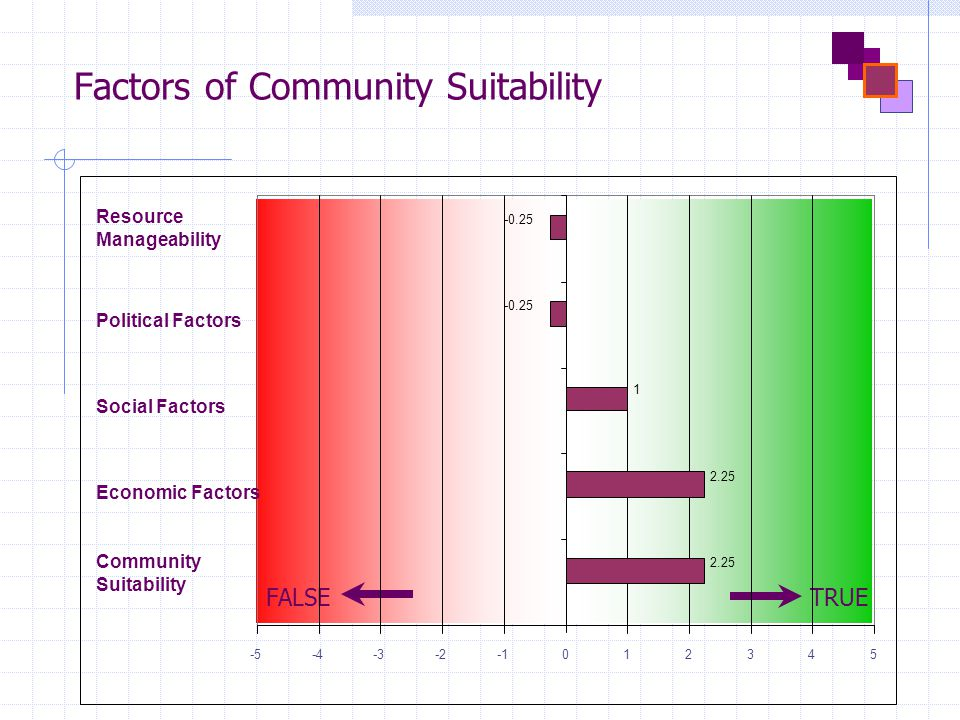 Factors of Community Suitability FALSETRUE 1 -5-4-3-2012345 Community Suitability Economic Factors Social Factors Political Factors Resource Manageability 2.25 -0.25