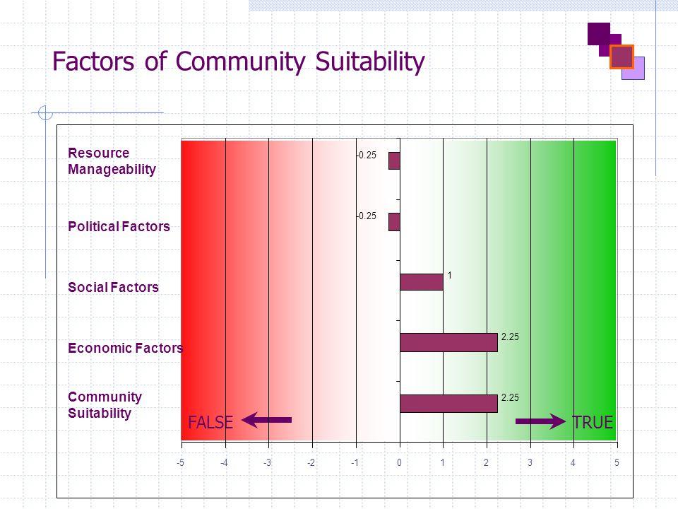 Factors of Community Suitability FALSETRUE 1 -5-4-3-2012345 Community Suitability Economic Factors Social Factors Political Factors Resource Manageability 2.25 -0.25