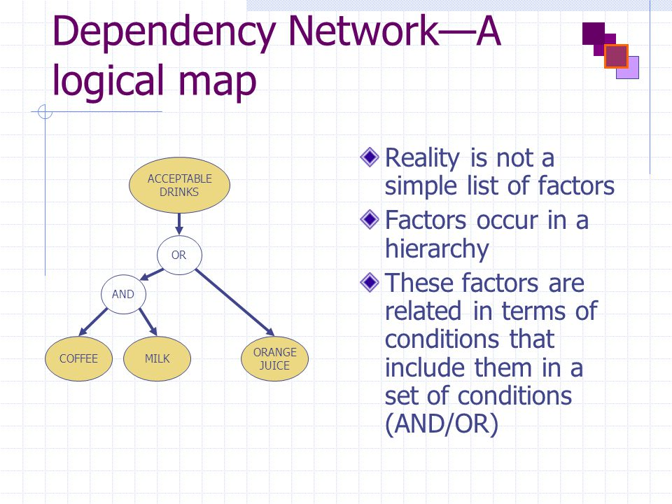 Dependency Network—A logical map Reality is not a simple list of factors Factors occur in a hierarchy These factors are related in terms of conditions that include them in a set of conditions (AND/OR) ACCEPTABLE DRINKS COFFEEMILK ORANGE JUICE OR AND