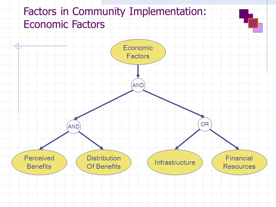 Factors in Community Implementation: Economic Factors AND Economic Factors Infrastructure Perceived Benefits AND Financial Resources Distribution Of Benefits OR