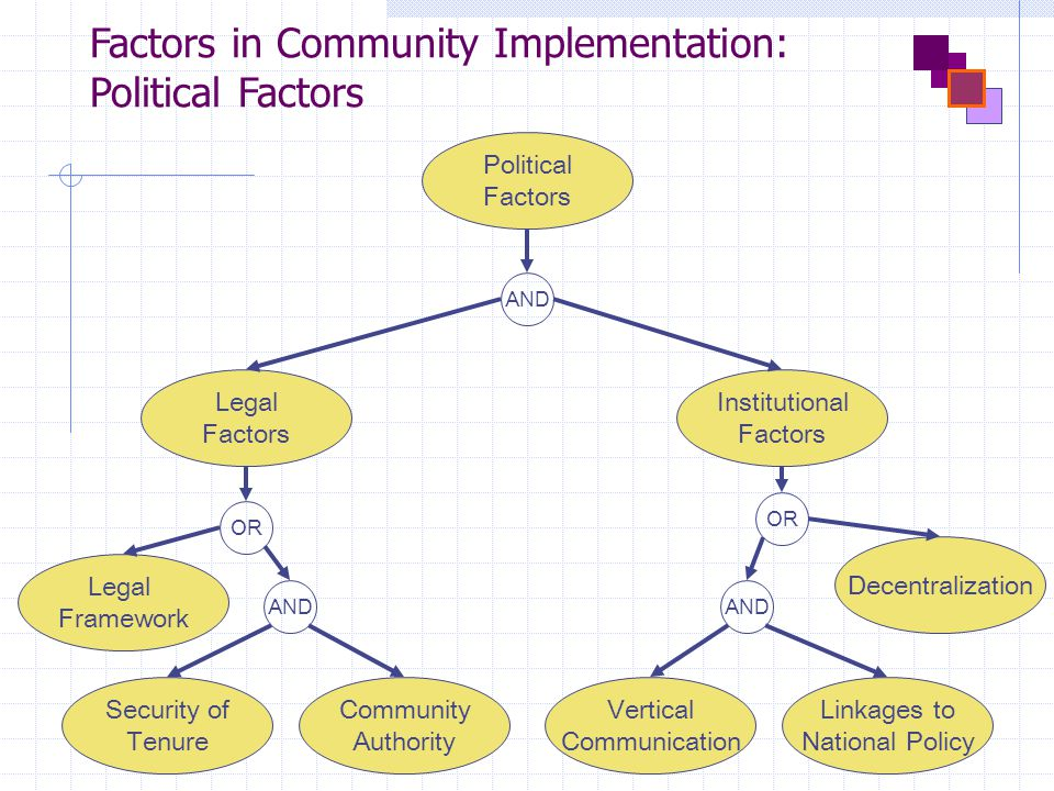 Factors in Community Implementation: Political Factors AND Political Factors Institutional Factors Legal Factors Legal Framework Community Authority Decentralization Security of Tenure Linkages to National Policy Vertical Communication OR AND OR AND