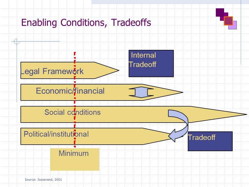 Enabling Conditions, Tradeoffs Legal Framework Economic/financial Social conditions Political/institutional Minimum Internal Tradeoff Source: Josserand, 2001