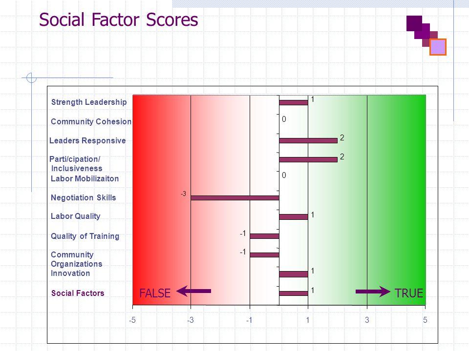 Social Factor Scores Social Factors Innovation Community Organizations Quality of Training Labor Quality Negotiation Skills Labor Mobilizaiton Parti/cipation/ Inclusiveness Leaders Responsive Community Cohesion Strength Leadership 1 1 1 -3 0 2 2 0 1 -5-3135 FALSETRUE