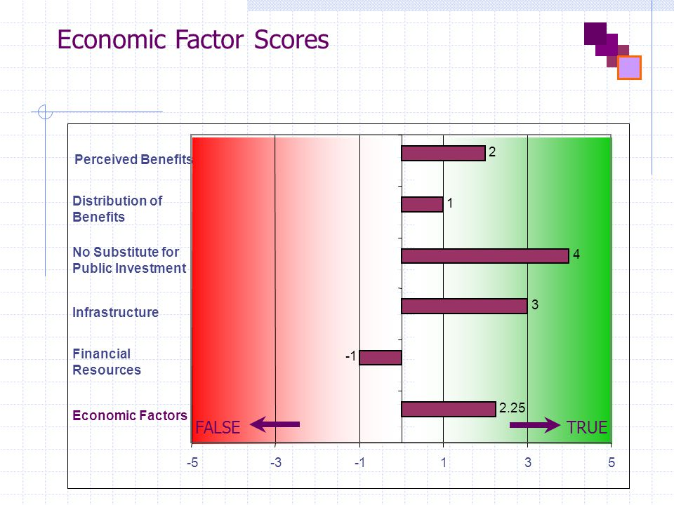 Economic Factor Scores Economic Factors Financial Resources Infrastructure No Substitute for Public Investment Distribution of Benefits Perceived Benefits 2.25 3 4 1 2 -5-3135 FALSETRUE