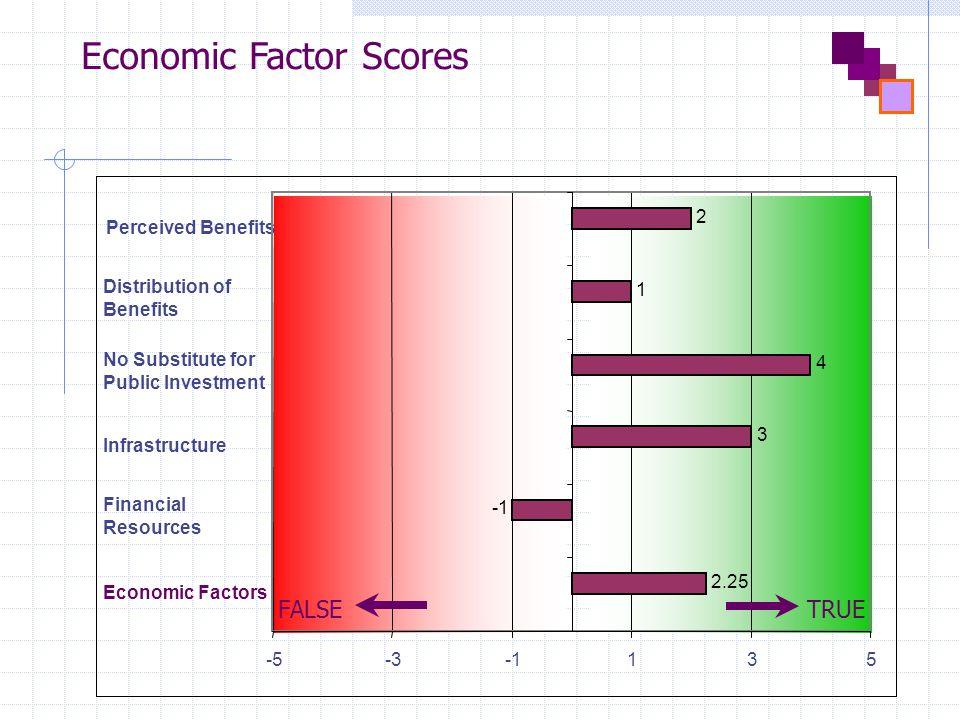 Economic Factor Scores Economic Factors Financial Resources Infrastructure No Substitute for Public Investment Distribution of Benefits Perceived Benefits 2.25 3 4 1 2 -5-3135 FALSETRUE