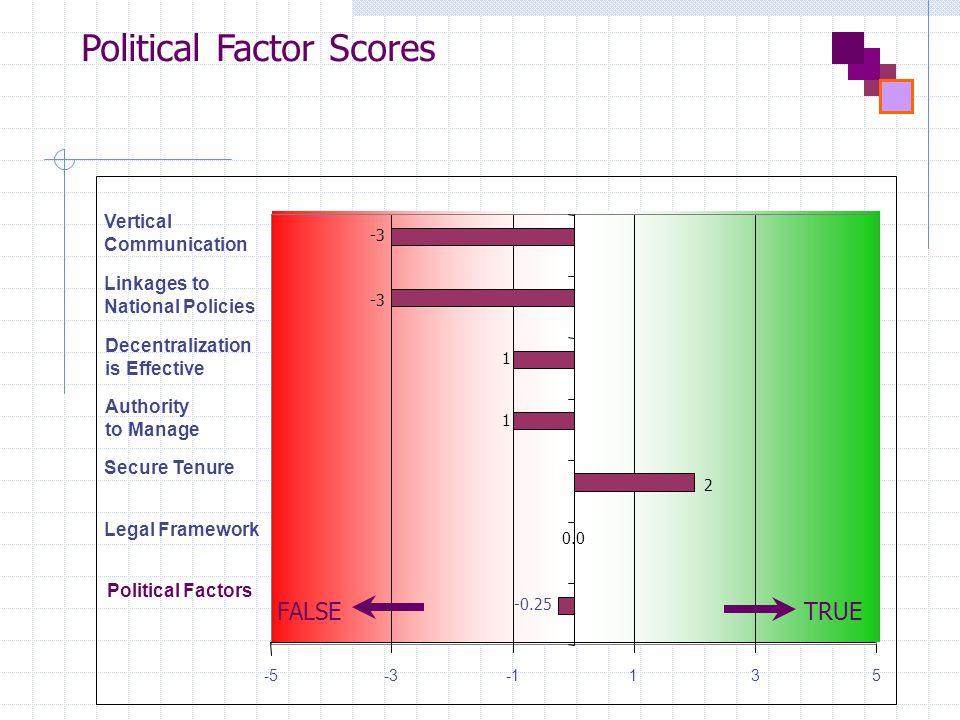 Political Factor Scores Political Factors Legal Framework Secure Tenure Authority to Manage Decentralization is Effective Linkages to National Policies Vertical Communication -5-3135 -0.25 0.0 2 1 1 -3 FALSETRUE