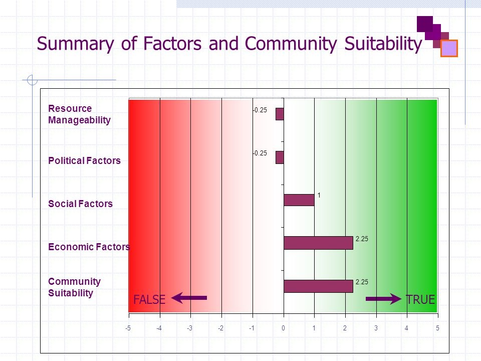Summary of Factors and Community Suitability FALSETRUE 1 -5-4-3-2012345 Community Suitability Economic Factors Social Factors Political Factors Resource Manageability 2.25 -0.25