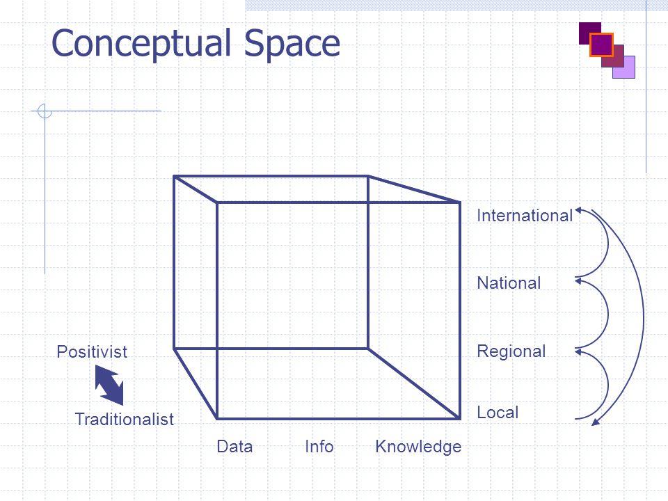 Conceptual Space Positivist Traditionalist DataKnowledgeInfo International Local Regional National
