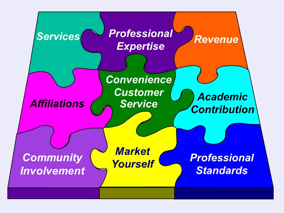 So what should we actually market? Services Revenue Convenience Customer Service Academic Contribution Affiliations Professional Standards Community I