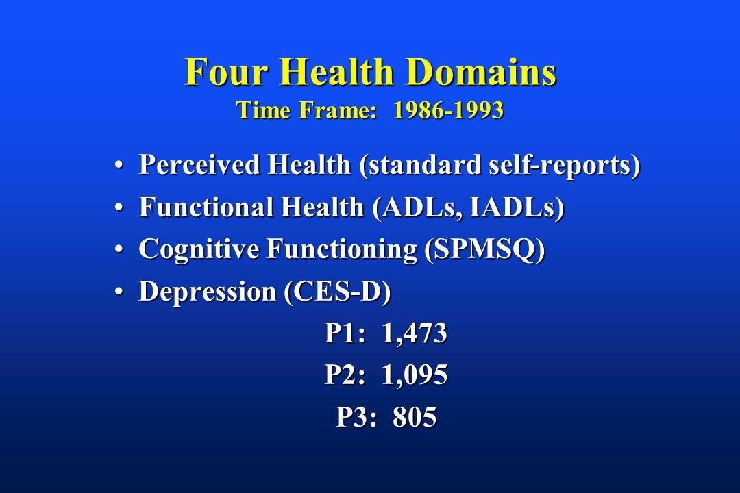 Four Health Domains Time Frame: 1986-1993 Perceived Health (standard self-reports)Perceived Health (standard self-reports) Functional Health (ADLs, IADLs)Functional Health (ADLs, IADLs) Cognitive Functioning (SPMSQ)Cognitive Functioning (SPMSQ) Depression (CES-D)Depression (CES-D) P1: 1,473 P2: 1,095 P3: 805