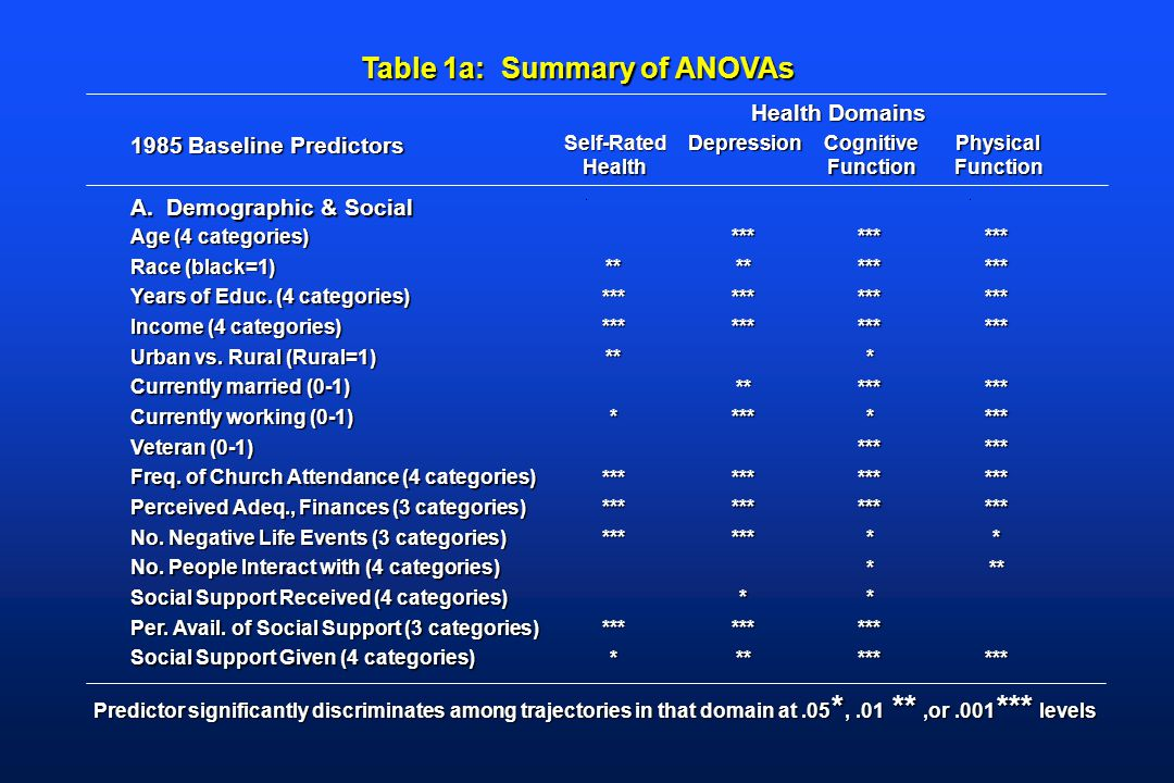 Table 1a: Summary of ANOVAs Health Domains 1985 Baseline Predictors Self-Rated Health DepressionCognitive Function Physical Function A.