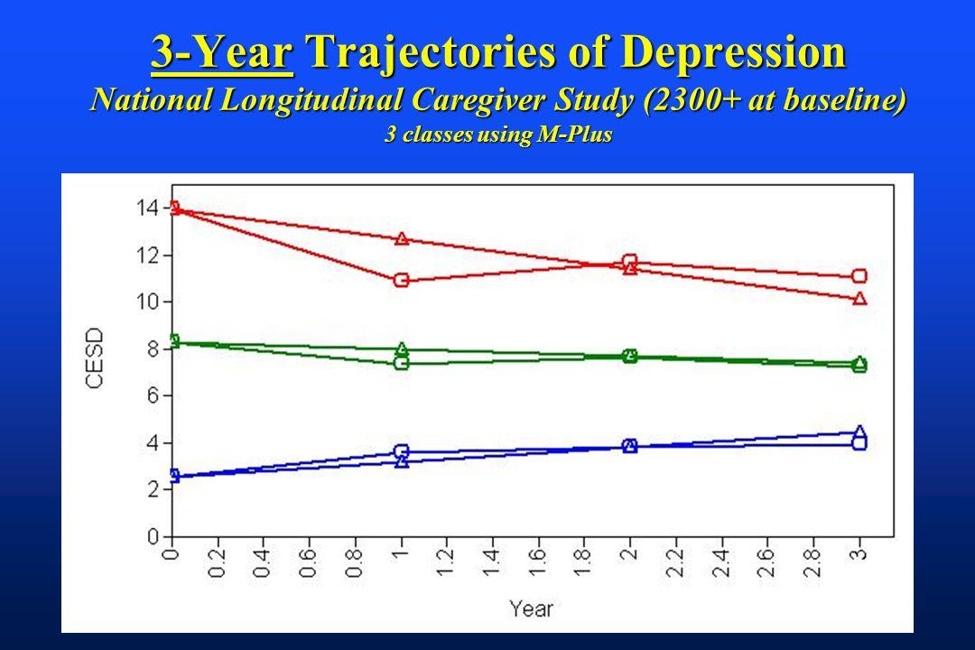 3-Year Trajectories of Depression National Longitudinal Caregiver Study (2300+ at baseline) 3 classes using M-Plus