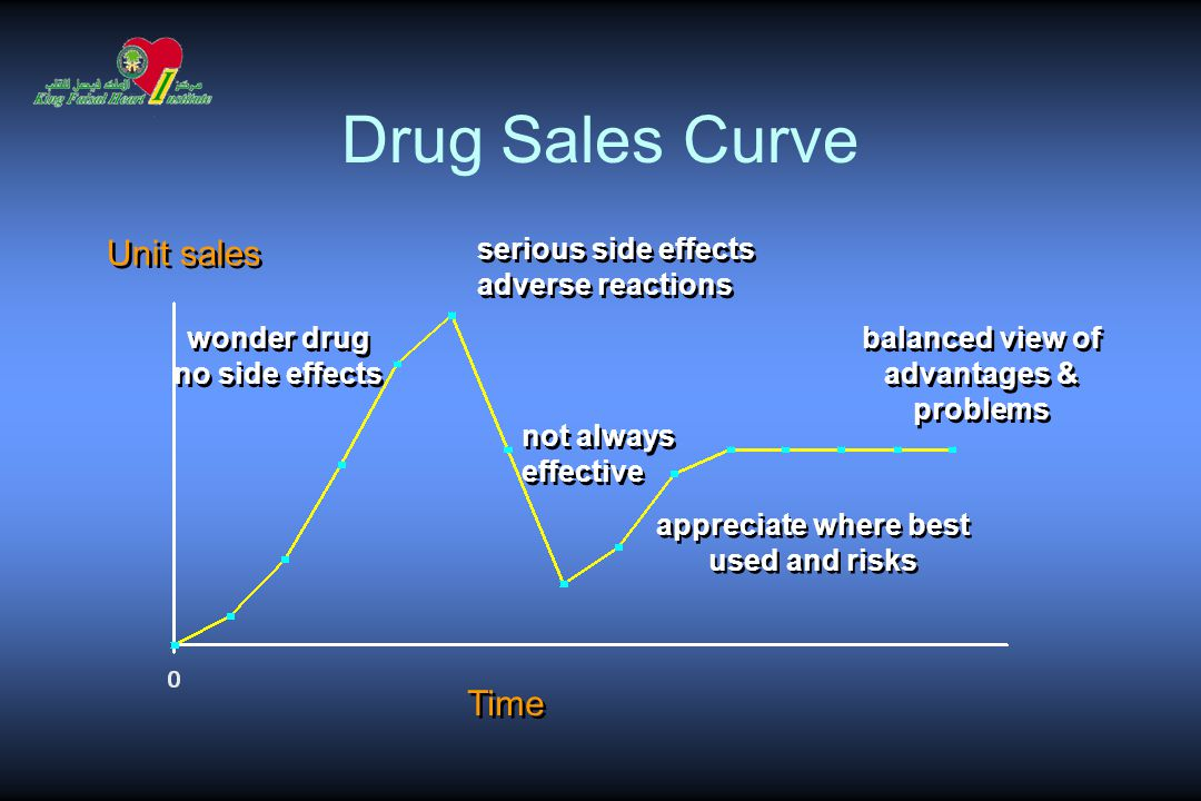 Unit sales Time serious side effects adverse reactions serious side effects adverse reactions wonder drug no side effects wonder drug no side effects not always effective not always effective appreciate where best used and risks appreciate where best used and risks balanced view of advantages & problems balanced view of advantages & problems Drug Sales Curve