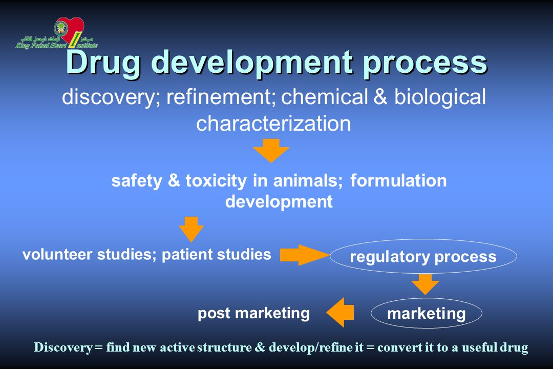 Drug development process marketing regulatory process discovery; refinement; chemical & biological characterization safety & toxicity in animals; formulation development volunteer studies; patient studies post marketing Discovery = find new active structure & develop/refine it = convert it to a useful drug