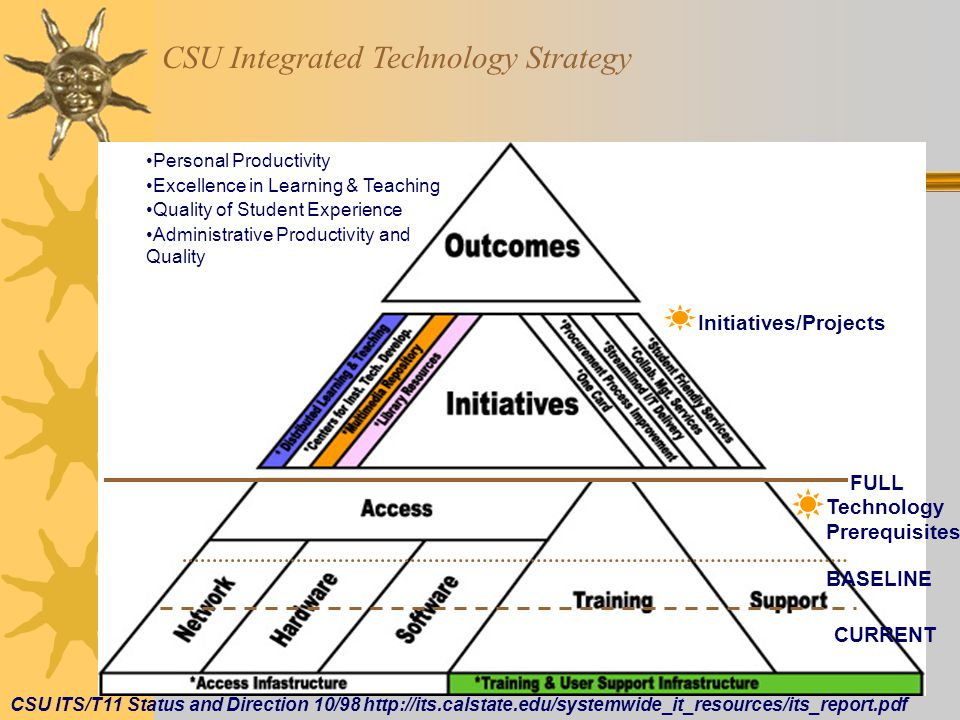 E-LIBRARIES 2002 - E104 CSU ITS/T11 Status and Direction 10/98 http://its.calstate.edu/systemwide_it_resources/its_report.pdf CSU Integrated Technology Strategy Personal Productivity Excellence in Learning & Teaching Quality of Student Experience Administrative Productivity and Quality Initiatives/Projects FULL Technology Prerequisites BASELINE CURRENT