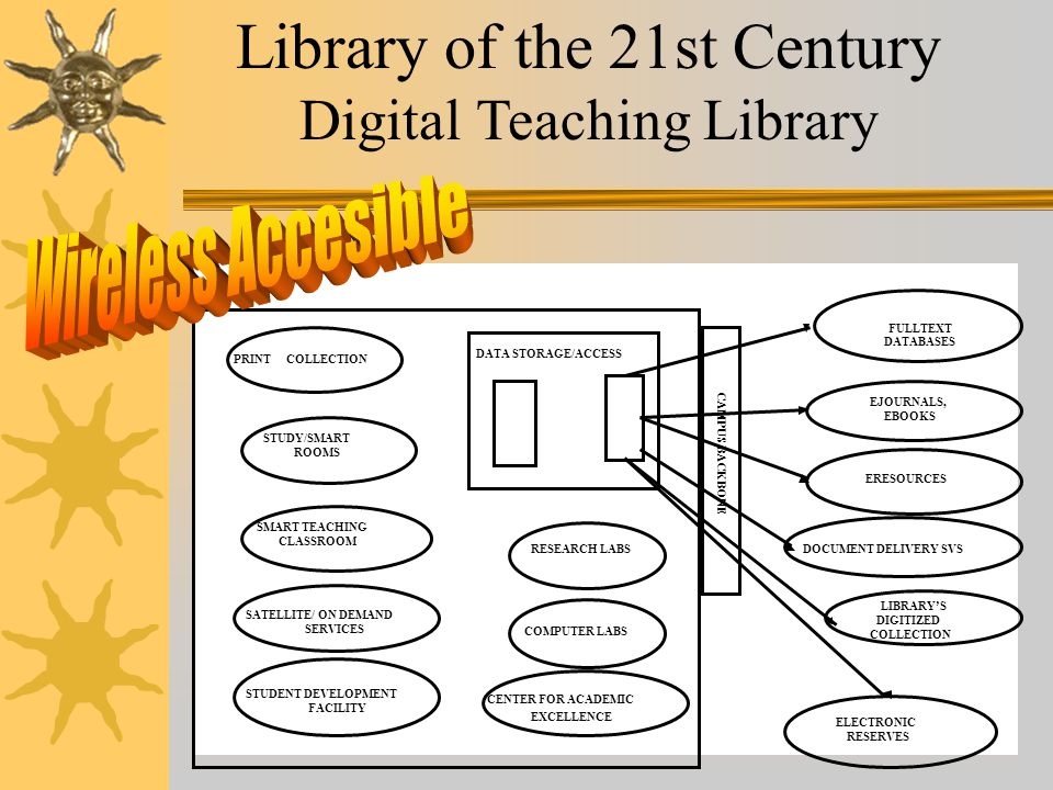 E-LIBRARIES 2002 - E104 Library of the 21st Century Digital Teaching Library DOCUMENT DELIVERY SVS DATA STORAGE/ACCESS CAMPUS BACKBONE COMPUTER LABS RESEARCH LABS PRINTCOLLECTION STUDY/SMART ROOMS SMART TEACHING CLASSROOM SATELLITE/ ON DEMAND SERVICES EJOURNALS, EBOOKS ERESOURCES LIBRARY'S DIGITIZED COLLECTION ELECTRONIC RESERVES STUDENT DEVELOPMENT FACILITY CENTER FOR ACADEMIC EXCELLENCE FULLTEXT DATABASES