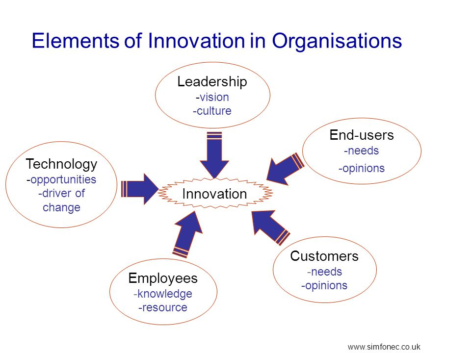 www.simfonec.co.uk Elements of Innovation in Organisations Employees -knowledge -resource Customers -needs -opinions Leadership -vision -culture Technology -opportunities -driver of change Innovation End-users -needs -opinions