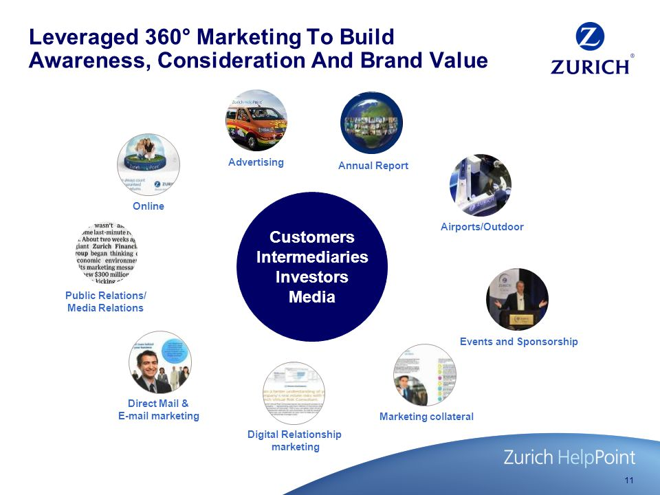 11 Leveraged 360° Marketing To Build Awareness, Consideration And Brand Value Customers Intermediaries Investors Media Online Annual Report Advertising Airports/Outdoor Digital Relationship marketing Direct Mail & E-mail marketing Events and Sponsorship Public Relations/ Media Relations Marketing collateral