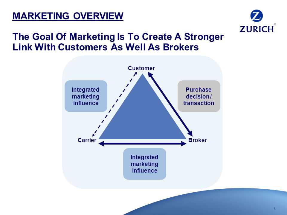 4 MARKETING OVERVIEW The Goal Of Marketing Is To Create A Stronger Link With Customers As Well As Brokers Customer BrokerCarrier Purchase decision / transaction Integrated marketing influence Integrated marketing Influence