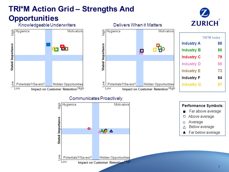 7 TRI*M Action Grid – Strengths And Opportunities Impact on Customer Retention Stated Importance HighLow High Motivators Hidden Opportunities Potentials?/Savers.