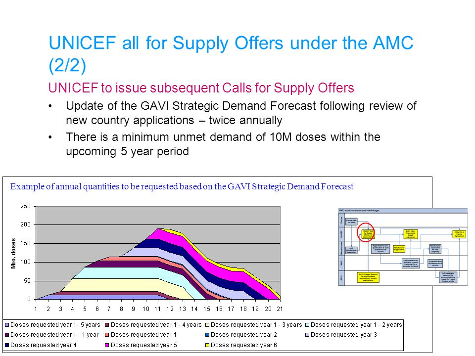 UNICEF all for Supply Offers under the AMC (2/2) UNICEF to issue subsequent Calls for Supply Offers Update of the GAVI Strategic Demand Forecast follo
